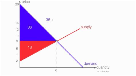how to calculate consumer surplus producer surplus wit