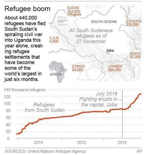 6927 Team Associated 4 40 X 34 Inchi Cap 6 fleeing war south sudanese create booming cs in uganda 1310 news