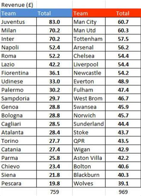 Italian League Table by Tv Revenue Distribution Comparing Italian And Models