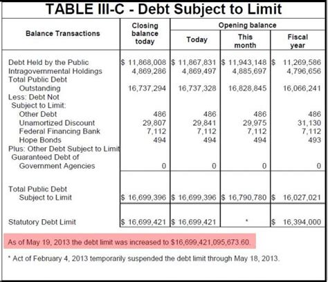 Who Sets The Debt Ceiling by And The New Us Debt Ceiling Is Anirudh Sethi Report