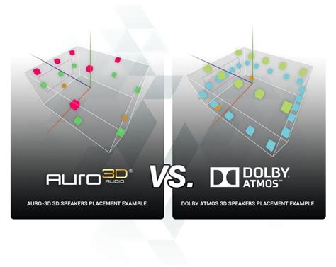 qml layout vs positioner auro 3d speakers placements vs dolby atmos speakers