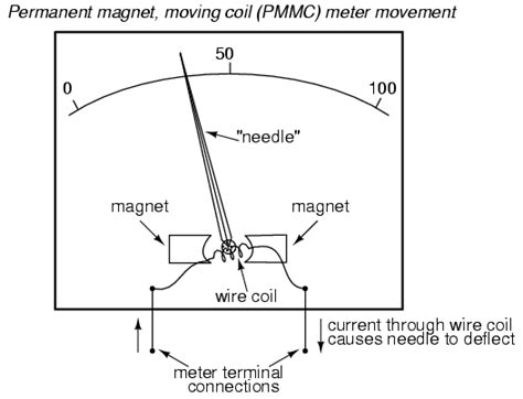 usage of shunt resistor in pmmc permanent magnet moving coil instruments pmmc instrumentation and engineering