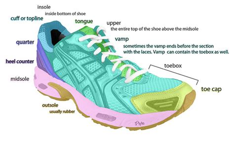 running shoe anatomy sizing and fitting shoes fitting difficult