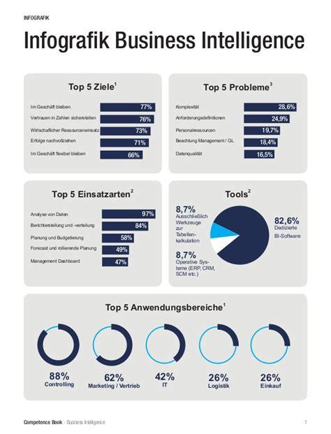 Business Intelligent 1 infografik bi business intelligence