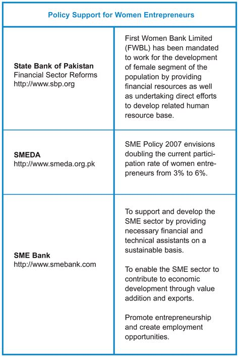 Formal And Informal Credit Sources In Pakistan Transformation Of Owned Businesses A Policy Shift Bottom Line Magazine
