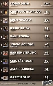 os jogadores mais caro do mundo de 2016
