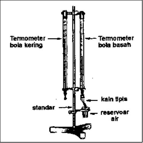 Termometer Bola Basah Bola Kering fcs fuat cepat selamat alat pengukur cuaca iklim dan cara kerjanya