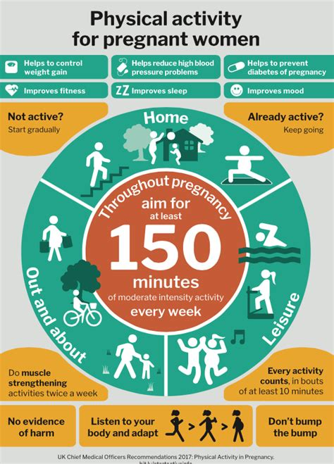 Phe Issues Advice On Physical Activity For Pregnant Women