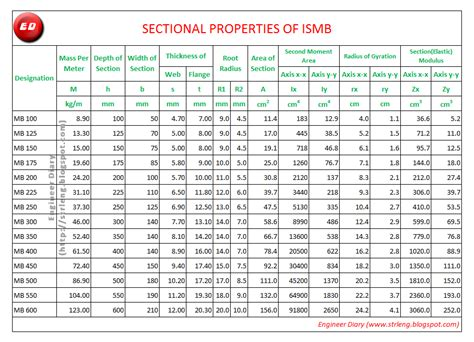 section weight properties of ismb engineer diary