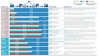 Universal Cargo Management Incoterms What Are Incoterms Here S What You Should
