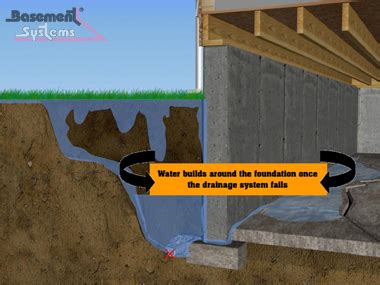 high water table basement solutions hydrostatic pressure on basement walls cause basements to leak