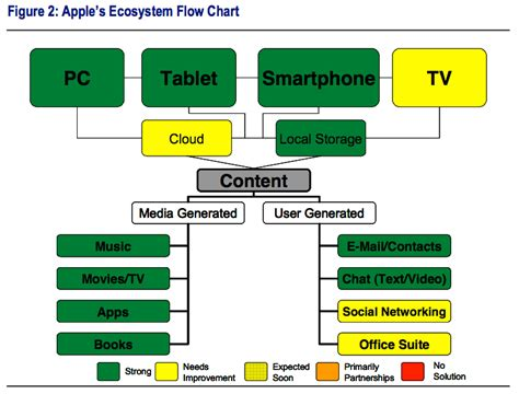 apple ecosystem the frager factor this is what the cloud looks like on