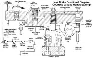 Exhaust Brake System Function For Real Jake Brake Diesel Place Chevrolet And Gmc