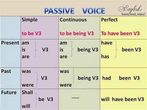present simple passive pattern pengertian rumus dan contoh kalimat passive voice