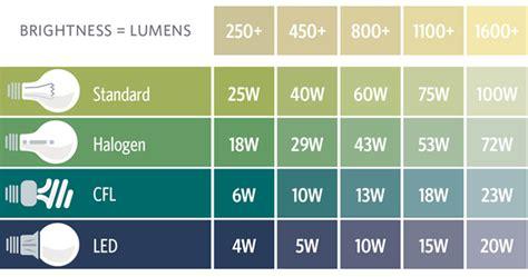 light bulb brightness chart led lumens brightness chart liteknight led lumen