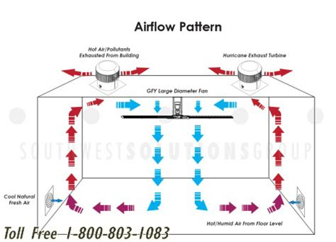pattern energy md a diagram for air flow hvac wiring info
