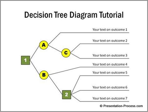 decision tree diagrams why create decision tree diagram in powerpoint