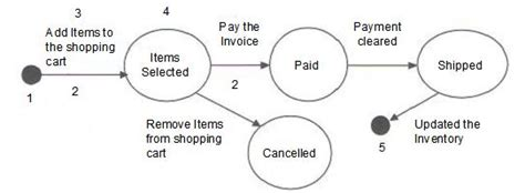 state transition diagram for shopping system istqb advanced level test analyst and technical test