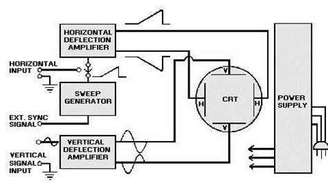 diagram of oscilloscope oscilloscope block diagram spectrum analyzer block diagram
