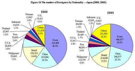 buying a house in japan for foreigners buy a house in japan foreigners statistics bureau home page 6 foreigners