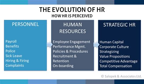 Hr The the evolution of hr