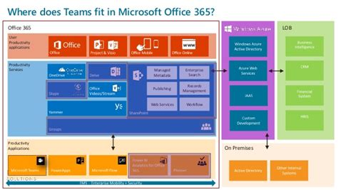 Word Office 365 Login Webinar What Does Microsoft Teams For Office 365