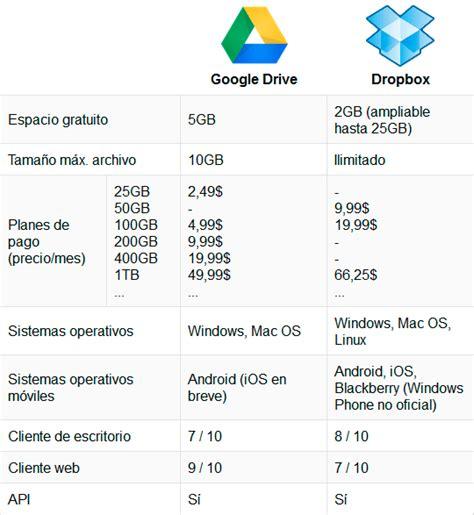 drive vs dropbox google drive vs dropbox poderpda