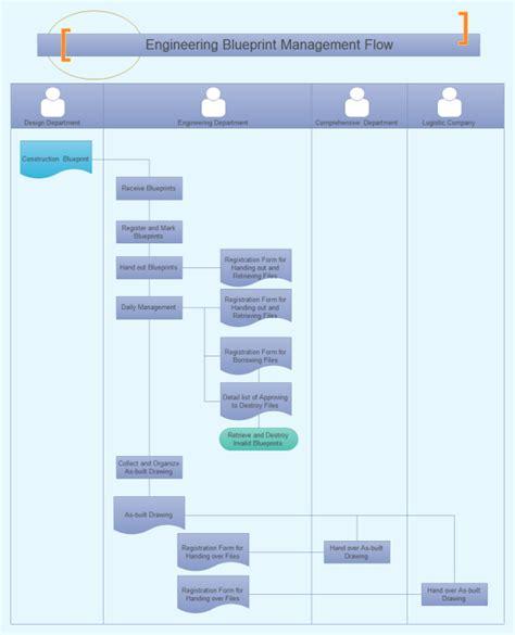 blueprint templates engineering blueprint management flowchart