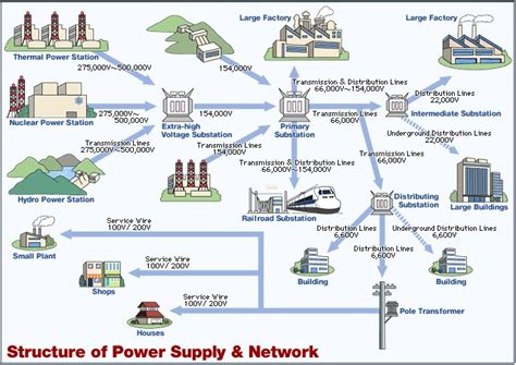 Layout Of Power Supply Network | tepco challenges of tepco power supply network