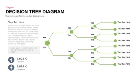 tree diagram template powerpoint tree decision tree template tryprodermagenix org