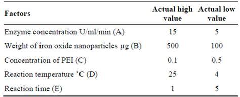 design expert regression analysis optimization of penicillin g acylase immobilization