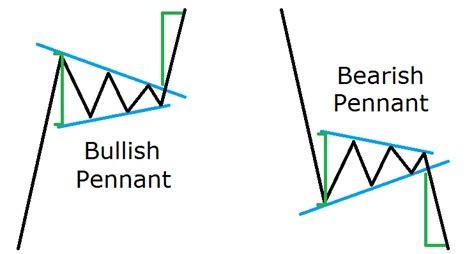 pennant pattern trading reading forex chart patterns like a professional trader