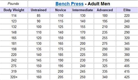 225 bench press chart search results for bench press max chart calendar 2015