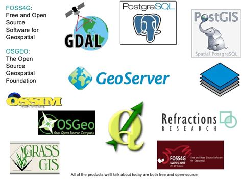 List Of Gis Software by Open Source Gis