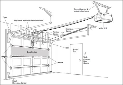 Garage Door Parts Diagram by Replacement Parts And Accessories For Garage Doors