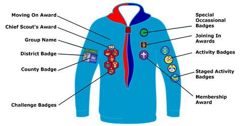 where to put the st scout badges and where they go 1st orwell scouts