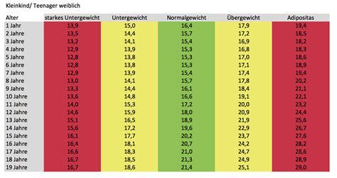 idealgewicht tabelle bmi tabelle rezeptrechner