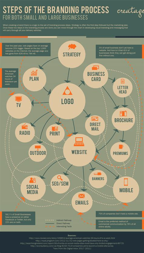 visual communication design process steps branding process infographic visual ly