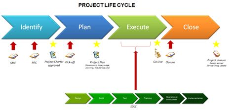 Project Phases Template by What Does Project Cycle Project Management