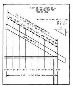 Hip Roof To Gable Conversion Figure 2 17 Rafter Length