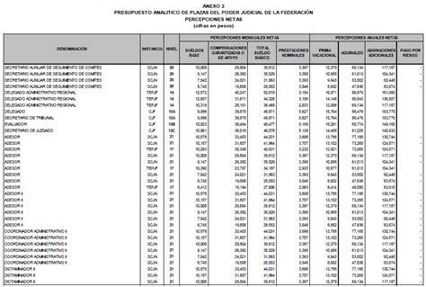 tabuladores 2016 para riesgos de trabajo tabuladores de sueldo gobierno federal 2017 gasto en