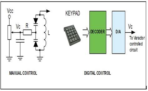 characteristics of varactor diode varicap diode characteristics 28 images electronics diode zener schottky rectifier varicap