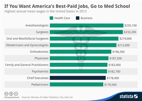 design management jobs in usa chart if you want america s best paid jobs go to med