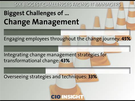 the challenges of management six challenges facing it managers
