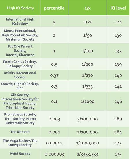 iq score range chart