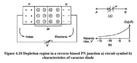 varactor diode note varactor diode study material lecturing notes assignment reference wiki description