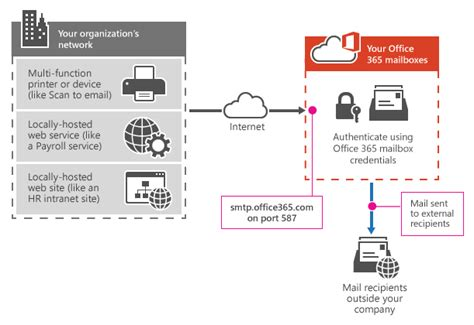 Office 365 Mail Not Delivered How To Set Up A Multifunction Device Or Application To