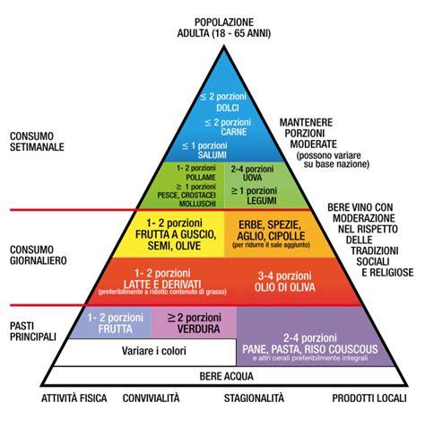 alimentazione africana la piramide alimentare medicina moderna