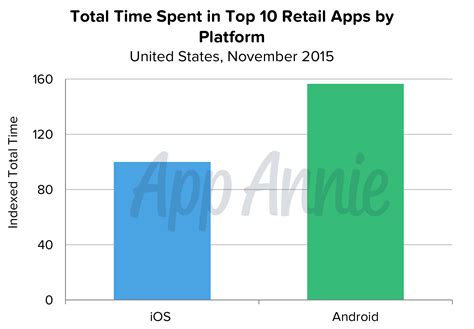 how many android users are there we are apps app and mobile device usage statistics 2016 no 2 we are apps
