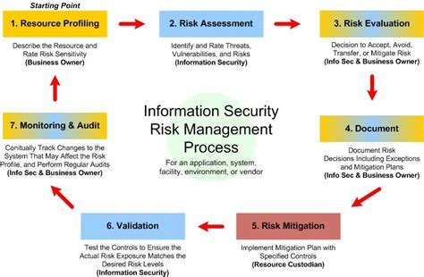 risk assessment workflow ossie org publications